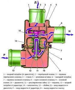 termostat-vaz-2107-proverit-zamena-neispravnosti-1-250x300.jpg