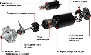 starter-vaz-2109-bendiks-zamena-vtulok-1-300x181.jpg