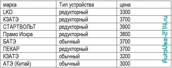 Таблица цен производителей стартеров