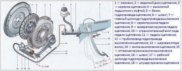 shema-mehanizma-scepleniya-vaz-2107-600x235.jpg