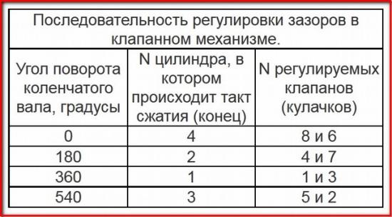 Poryadok-regulirovki.jpg
