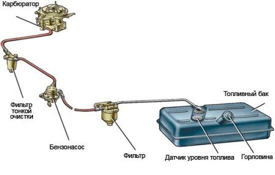 Karbyuratornaya-sistema-pitaniya_opt.jpg