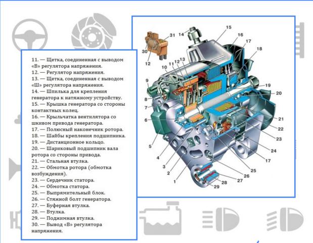Ustrojstvo-generatora-Vaz-2107.png