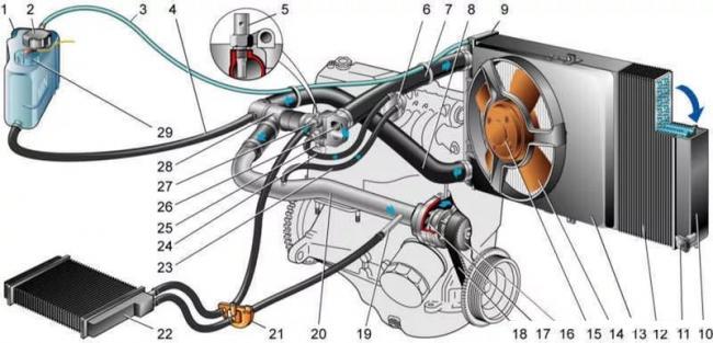 Схема охлаждения ВАЗ-2114