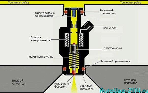 Устройство бензиновой форсунки