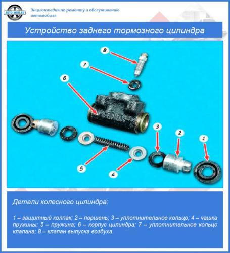 Ustrojstvo-zadnego-tormoznogo-cilindra-e1567107704900.png