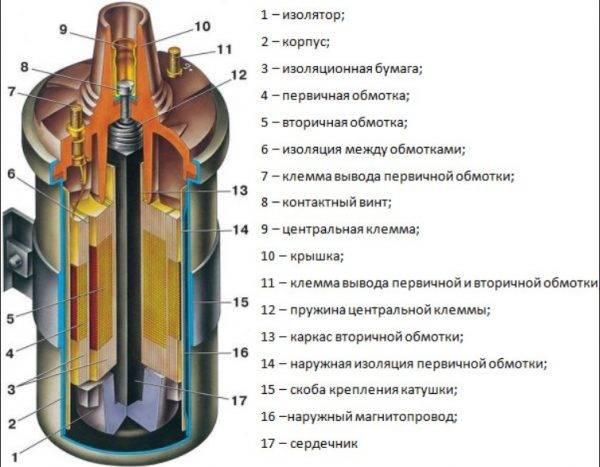 konstrukciya-katushki-zazhiganiya-vaz-2107-600x467.jpg