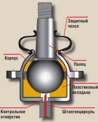 konstrukciya-sharovoy-opory-483x600.jpg