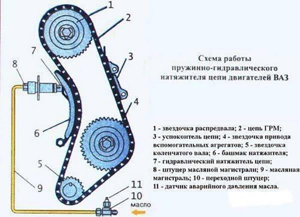 shema-grm-vaz-2106-s-gidravlicheskim-natyazhitelem-600x434.jpg