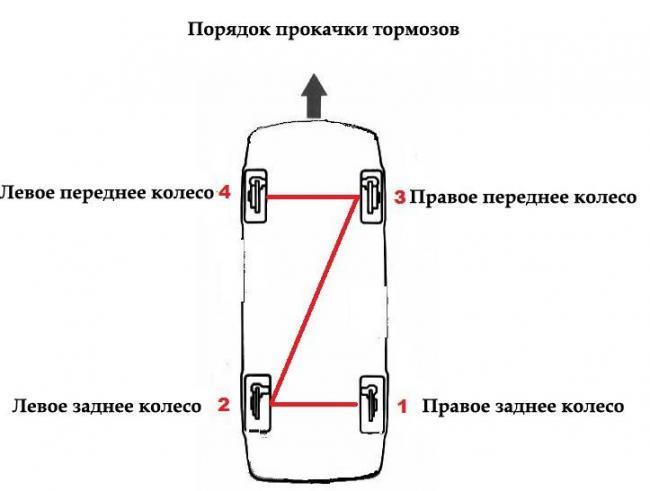 posledovatelnost-prokachki-tormozov.jpg