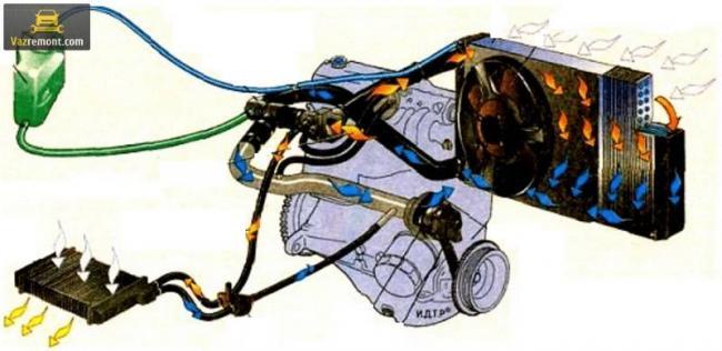 princip-raboty-sistemy-ohlazhdenija-dvigatelja02.jpg