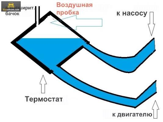 vozdushnaya-probka-v-sisteme-ohlazhdeniya-dvigatelya.jpg
