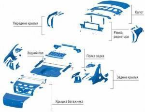Ustrojstvo-kuzova-300x232.jpg