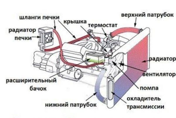 sistema-ohlazhdeniya-dvigatelya-600x402.jpg