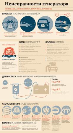 Priznaki-neispravnosti-generatora-avto.png