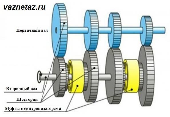Принципиальная-схема-устройства-двухвальной-коробки-передач.jpg?fit=595%2C411&ssl=1