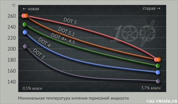 Grafik-zakipaniya-tormoznoy-zhidkosti-v-zavisimosti-ot-eyo-vlazhnosti.jpeg