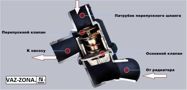 termostat-luzar-vaz-2114-1.jpg