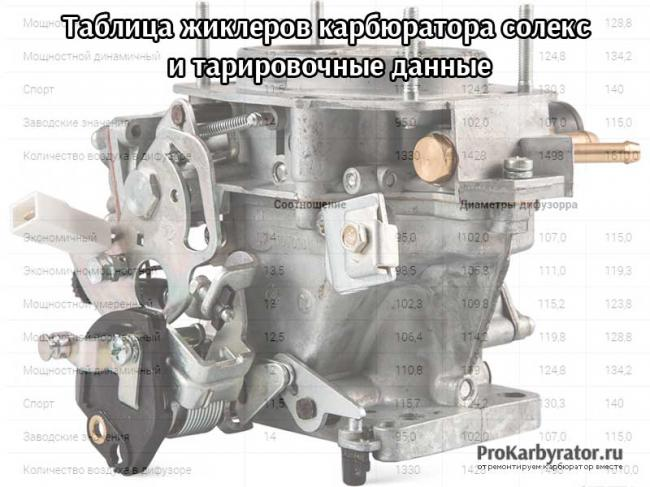 Tablitsy-zhiklerov-karbyuratora-soleks.jpg