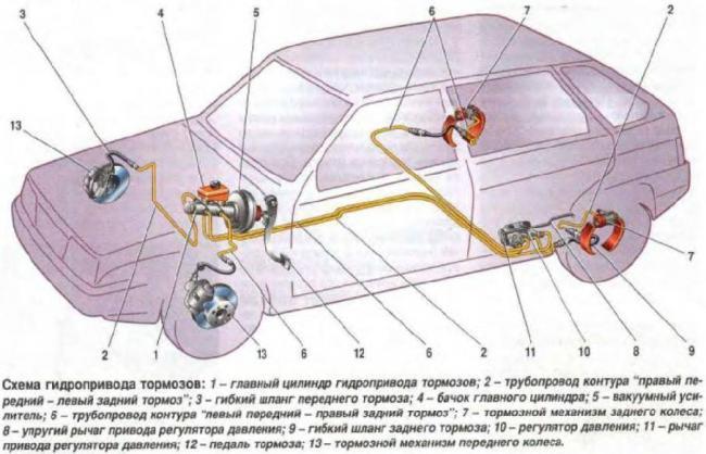 Tormoznaja-sistema-VAZ-2108.jpg