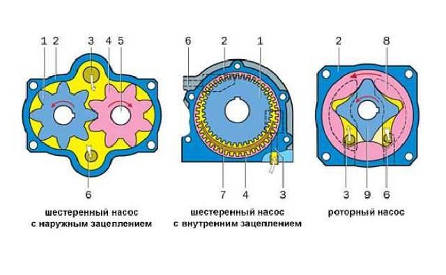 Tipy-konstrukcij-maslyanogo-nasosa.jpg