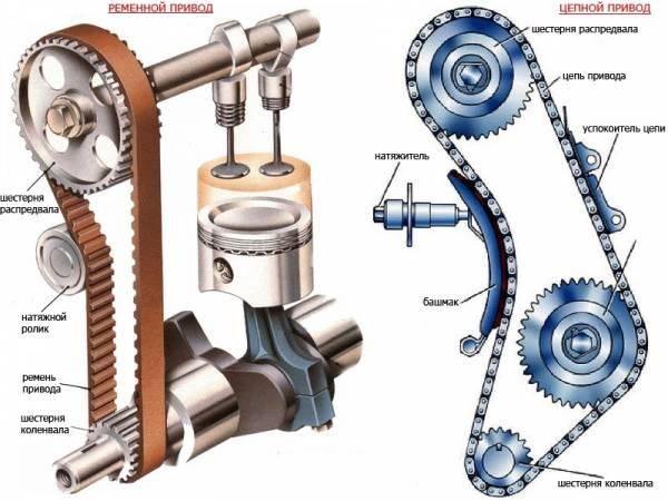 Gazoraspredelitelnyj-mehanizm.jpg