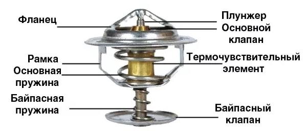 ustrojstvo-termostata.jpg