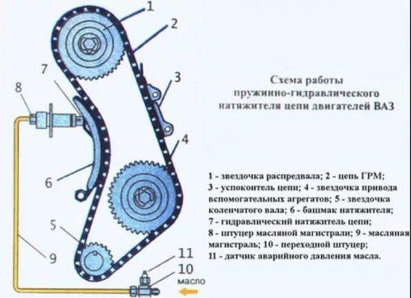 sistema-uspokoeniya-cepi-grm-na-vaz-2107-600x435.jpg