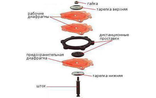 shema-ustroystva-diafragmennogo-uzla.jpg