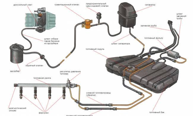 Sistema-pitanija-inzhektornyh-avtomobilej.jpg