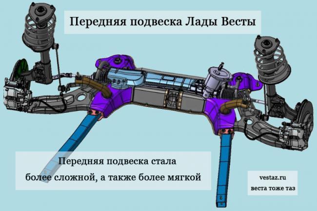 Perednyaya-podveska-Lada-Vesta.jpg