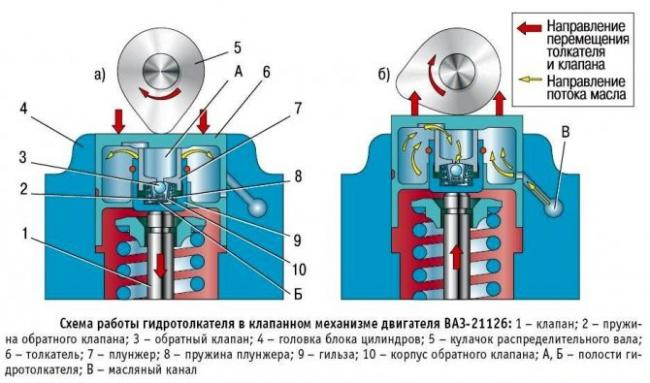 printsip-rabotyi-klapannogo-mehanizma.jpg