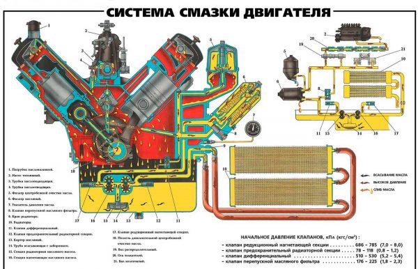 shema-sistema-smazki-dvs-600x386.jpg