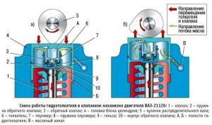 gidrokompensatory_VAZ_2112_1-e1529855602827-300x177.jpg