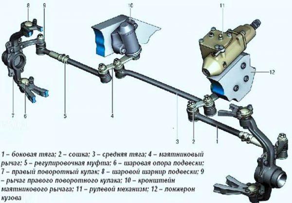 ustroystvo-rulevoy-trapecii-vaz-2101-2107-600x417.jpg
