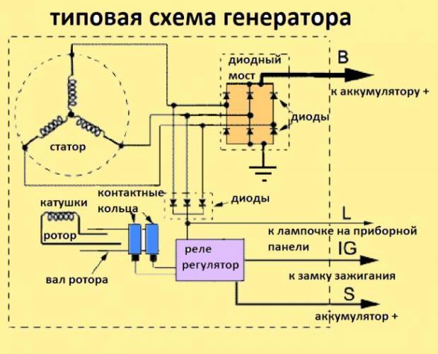 generator-glavnoe-zveno-v-cepi-zaryadki-akkumulyatora.png