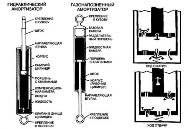 princip-raboty-gazovogo-amortizatora.jpg