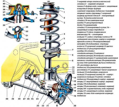Ustrojstvo-perednej-podveski-VAZ-2109.jpg