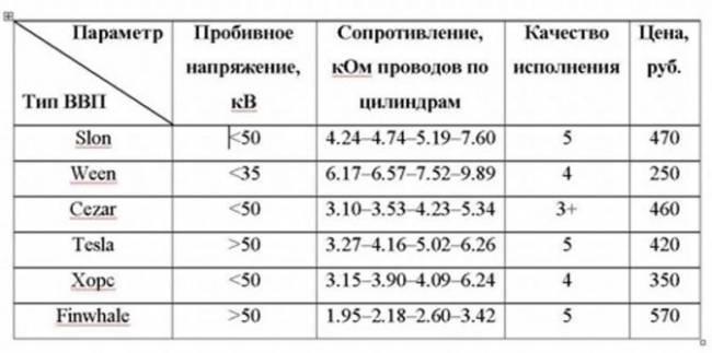 sravnitelnaya-tablica-vvp-vaz-2114.jpg