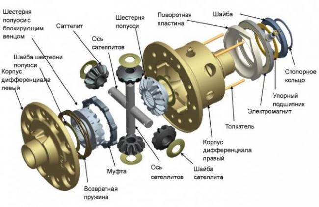 poshagovaya-blokirovka-differenciala-na-vaz-2109-2.jpg