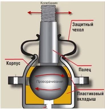 sharovaya-opora-na-vaz-2114_1.jpg