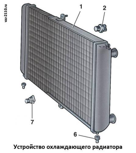 Ustrojstvo-ohlazhdayushhego-radiatora.jpg