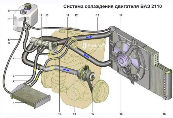 1383753582_shema-sistema-ohlazhdeniya-dvigatelya-vaz-2110.jpg