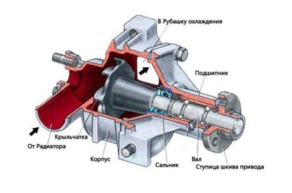 konstrukciya-pompy-600x396.jpg