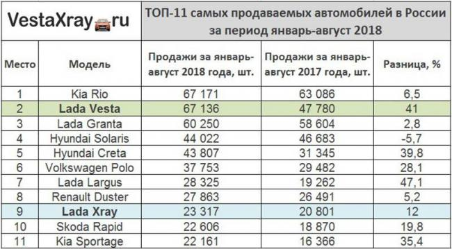 ТОП-11-самых-продаваемых-автомобилей-в-2018-году.jpg