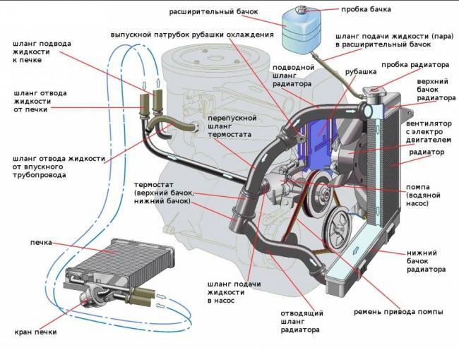konstrukciya-sistemy-ohlazhdeniya-vaz-2101.jpg